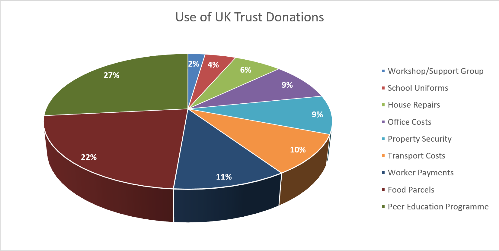 2015-16 donation spend pie