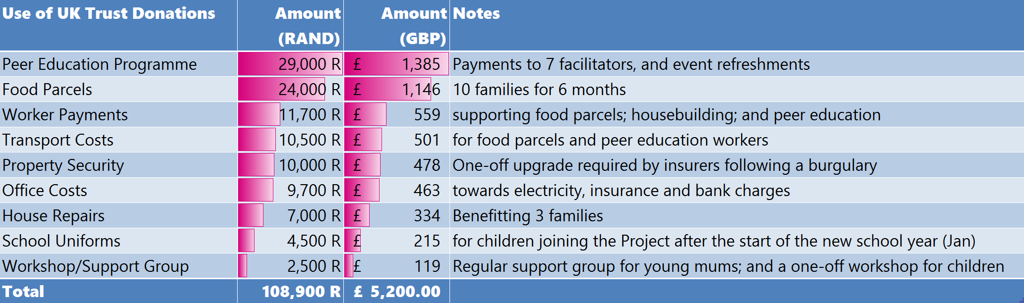 2015-16 donation spend